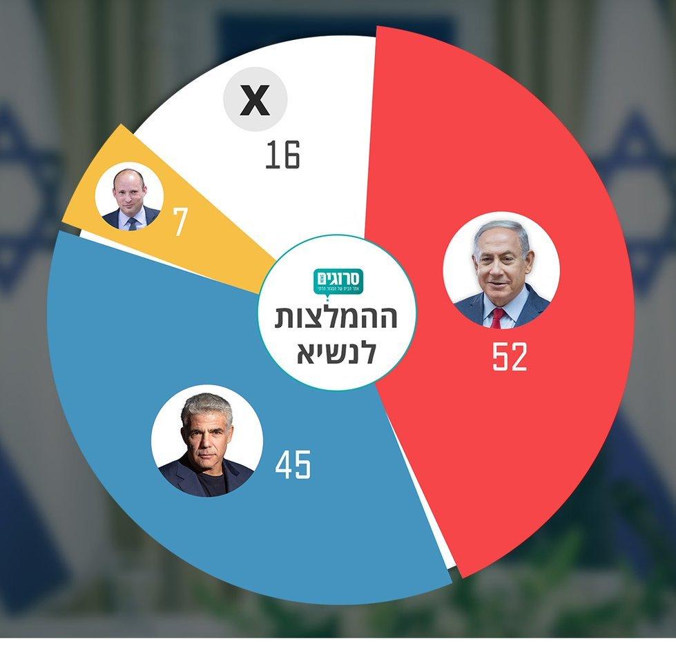 Netanjahu kapta a legtöbb ajánlást, még sincs sok esélye kormányt alakítani