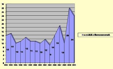1. ábra A zsidók érzelmi elutasítása, 1993-2011 (százalék)