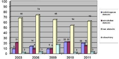 3. ábra A zsidóellenesek aránya, 2003-2001 (százalék)