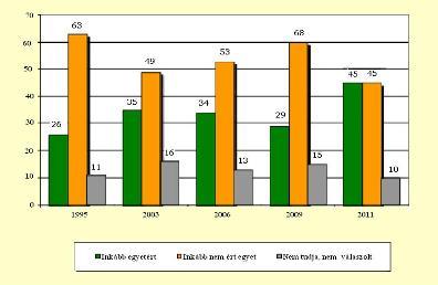 5. ábra Inkább egyetért vagy inkább nem ért egyet azzal, hogy a zsidók még üldöztetésükből is előnyöket próbálnak kovácsolni? (százalék)