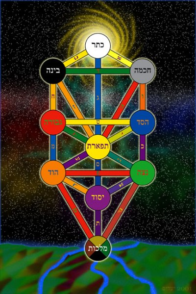 Az élet fája, Kabbala