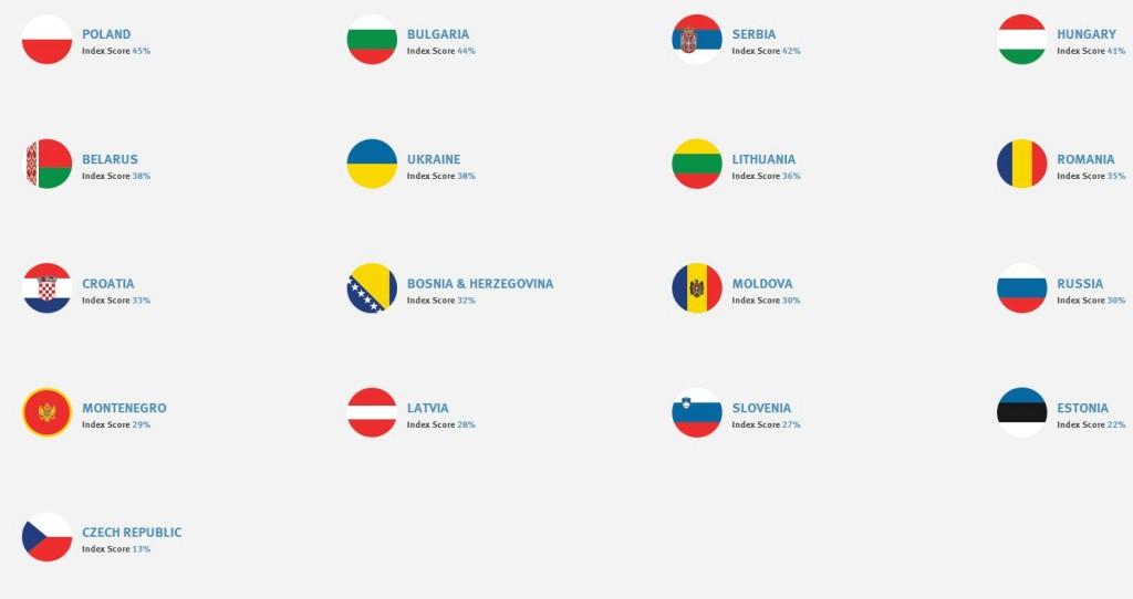 antisz Közép-Kelet Európa