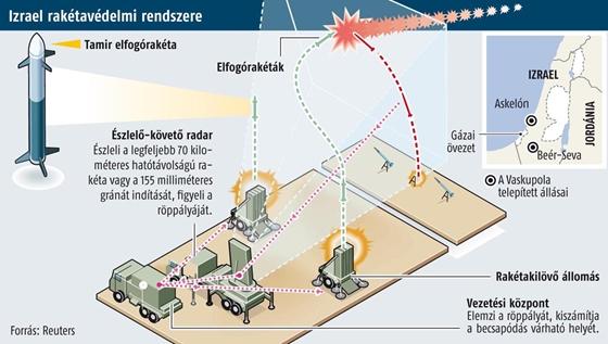 Izrael raketavedelmi rendszere kep HVG
