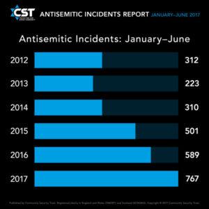 Nagy-Britannia: rekordot dönt az antiszemita incidensek száma
