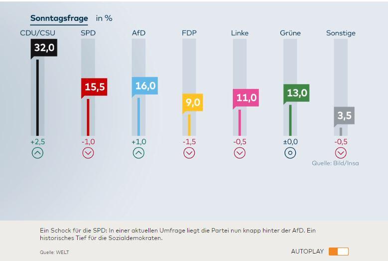 Németország: a bevándorlás ellenes AfD megelőzte a szociáldemokrata pártot